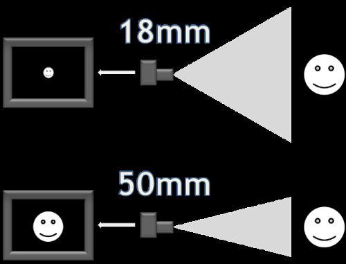 0f9d59394 Zoom: entenda o real significado do X • Falando de Viagem